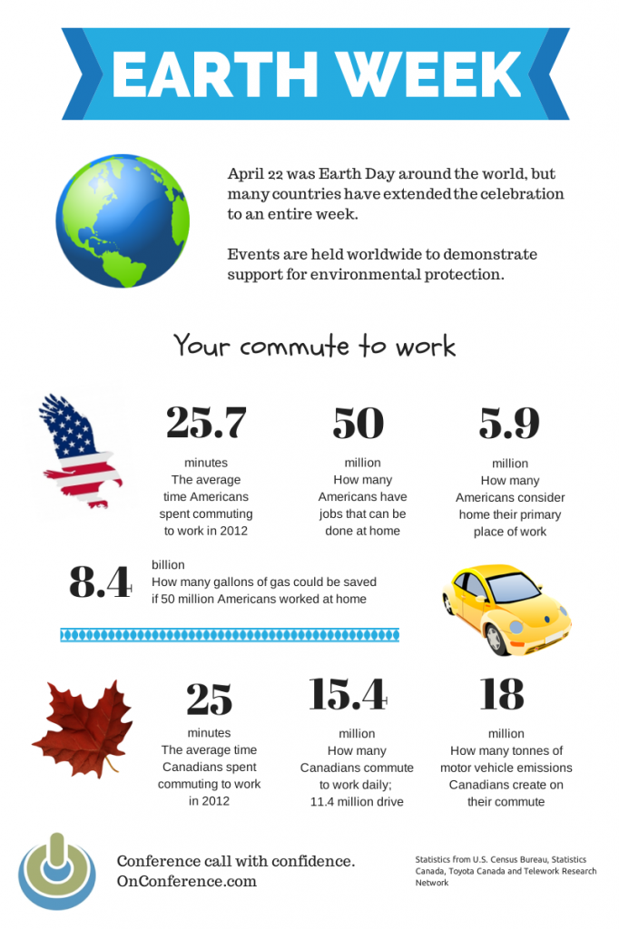 earth week telecommuting