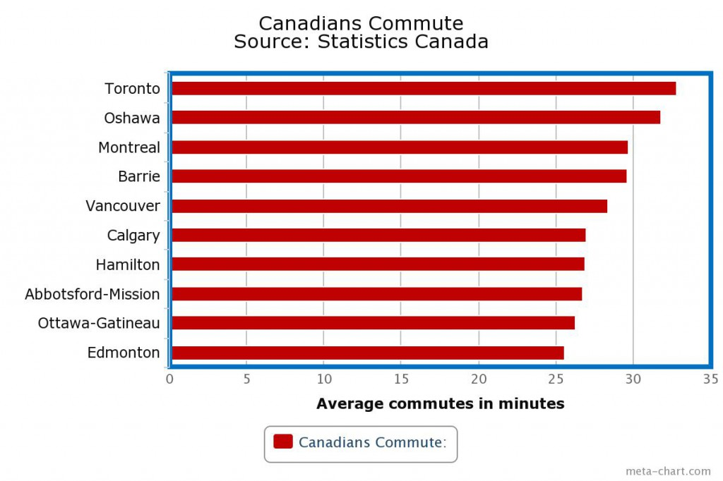 Canadians commute